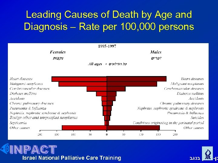 Leading Causes of Death by Age and Diagnosis – Rate per 100, 000 persons