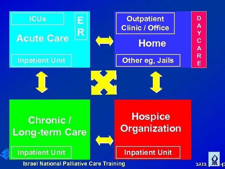 ICUs Acute Care E R Inpatient Unit Chronic / Long term Care Inpatient Unit