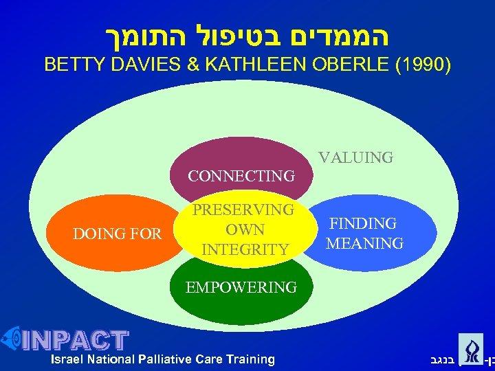 הממדים בטיפול התומך BETTY DAVIES & KATHLEEN OBERLE (1990) VALUING CONNECTING DOING FOR