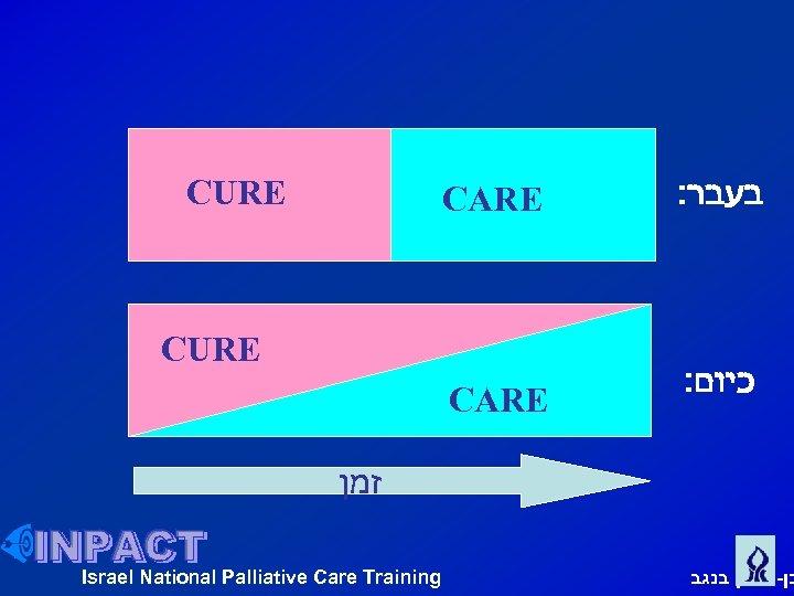 CARE : בעבר CARE CURE : כיום CURE זמן Israel National Palliative Care Training