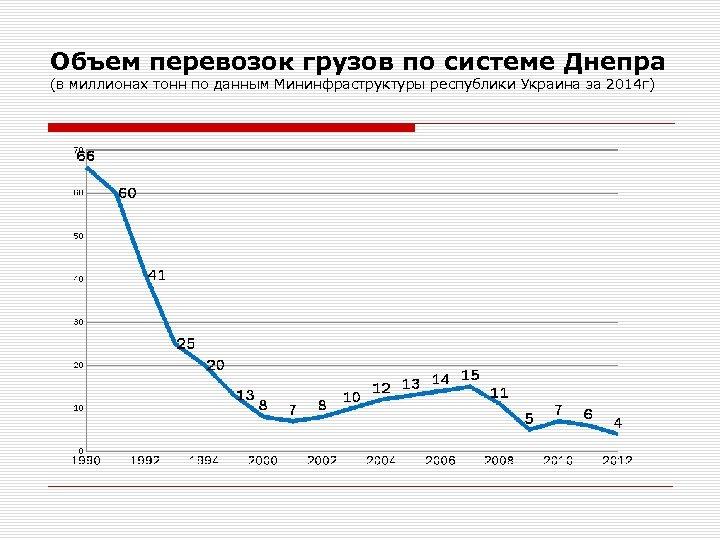 Объем перевозок грузов по системе Днепра (в миллионах тонн по данным Мининфраструктуры республики Украина