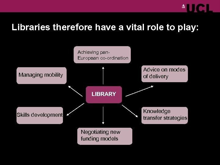 Libraries therefore have a vital role to play: Achieving pan. European co-ordination Advice on