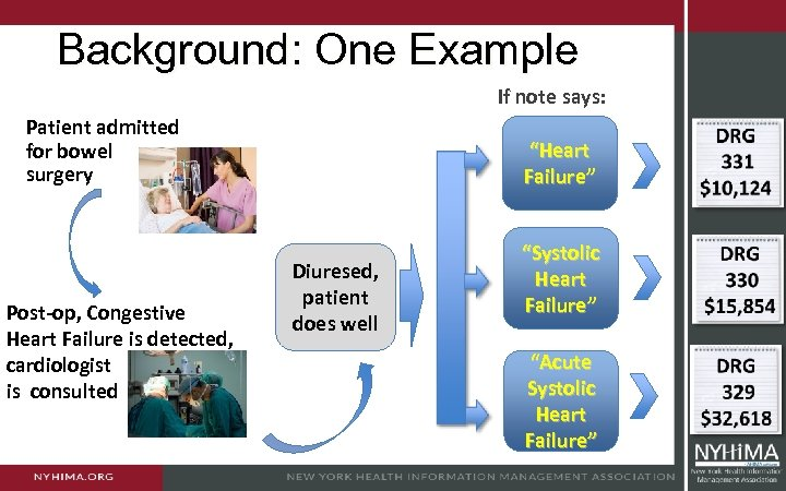 Background: One Example If note says: Patient admitted for bowel surgery Post-op, Congestive Heart