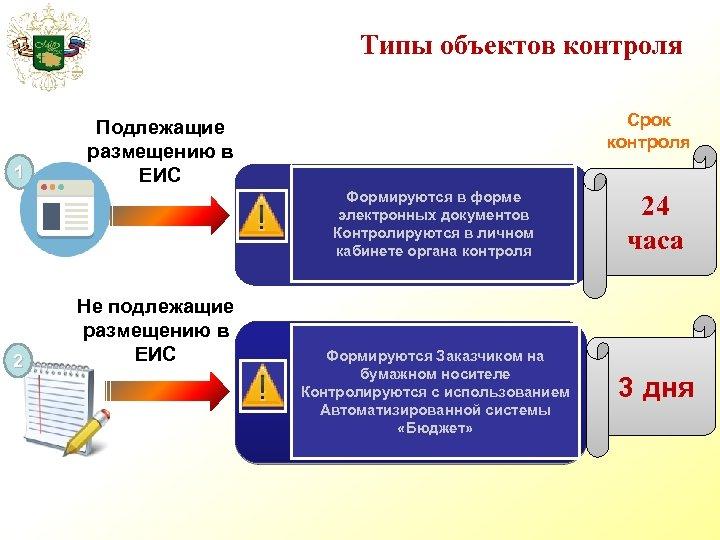 Типы объектов контроля 1 Срок контроля Подлежащие размещению в ЕИС Формируются в форме электронных