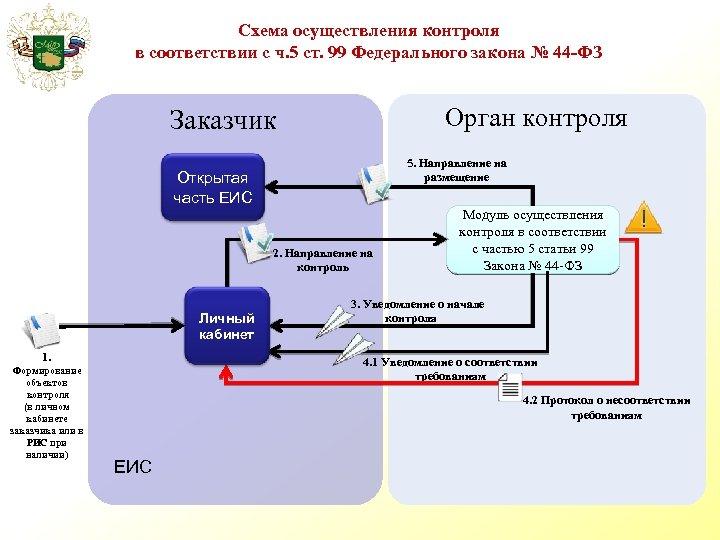 Схема осуществления контроля в соответствии с ч. 5 ст. 99 Федерального закона № 44