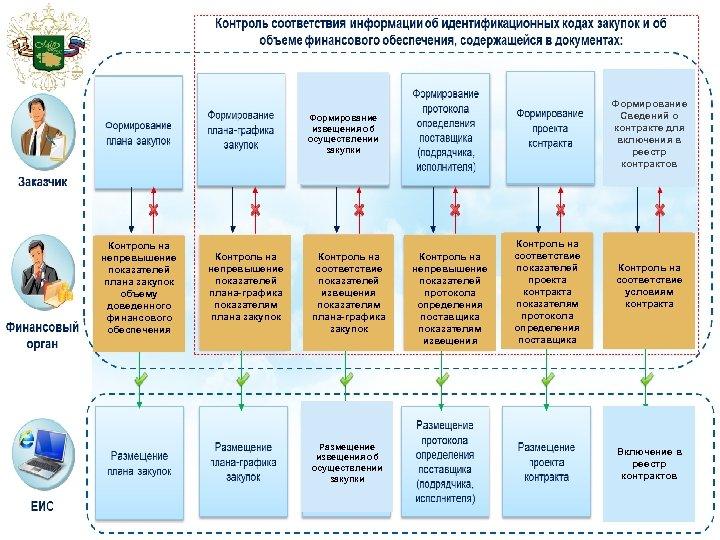 Формирование Сведений о контракте для включения в реестр контрактов Формирование извещения об осуществлении закупки