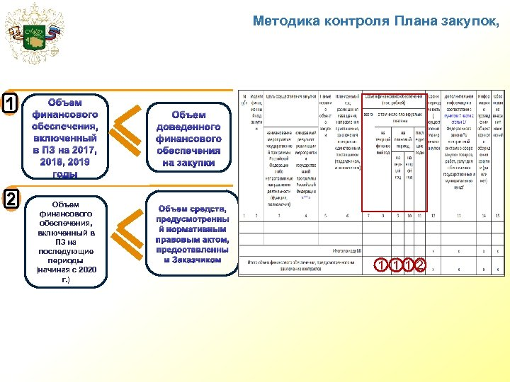 Методика контроля Плана закупок, 1 2 Объем финансового обеспечения, включенный в ПЗ на 2017,