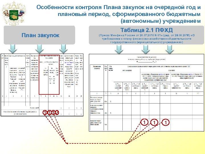 Особенности контроля Плана закупок на очередной год и плановый период, сформированного бюджетным (автономным) учреждением