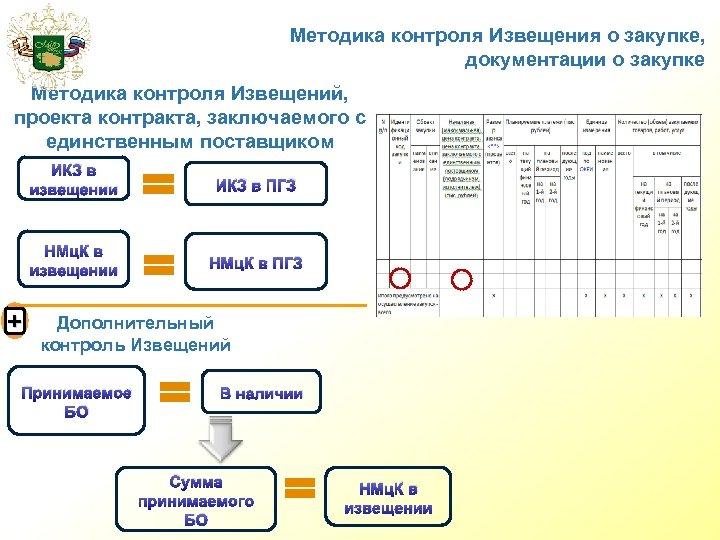 Методика контроля Извещения о закупке, документации о закупке Методика контроля Извещений, проекта контракта, заключаемого