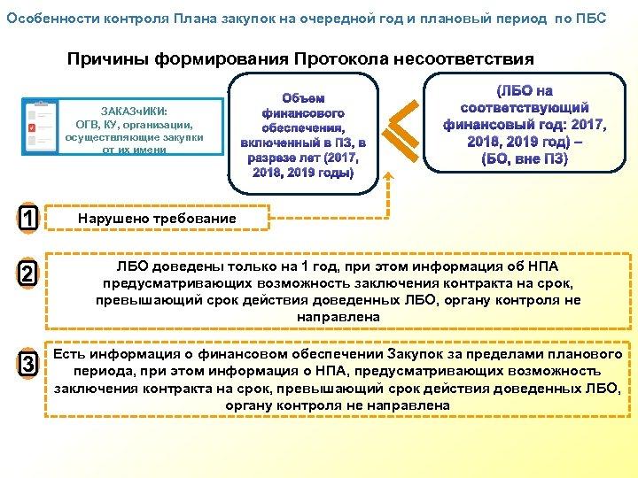 Особенности контроля Плана закупок на очередной год и плановый период по ПБС Причины формирования