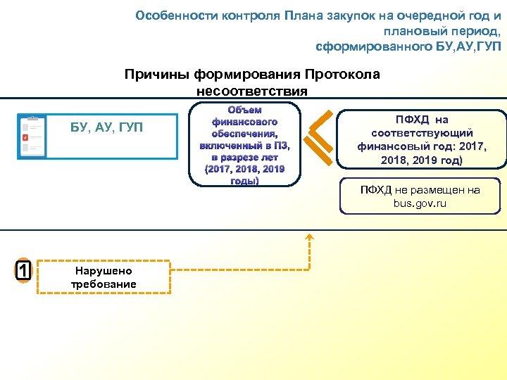 Особенности контроля Плана закупок на очередной год и плановый период, сформированного БУ, АУ, ГУП