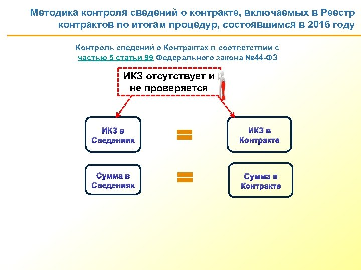Методика контроля сведений о контракте, включаемых в Реестр контрактов по итогам процедур, состоявшимся в