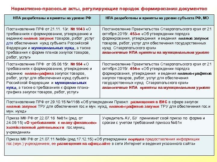Нормативно-правовые акты, регулирующие порядок формирования документов НПА разработаны и приняты на уровне РФ НПА