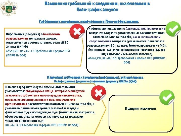 Изменение требований к сведениям, включаемым в План-график закупок Требования к сведениям, включаемым в План-график