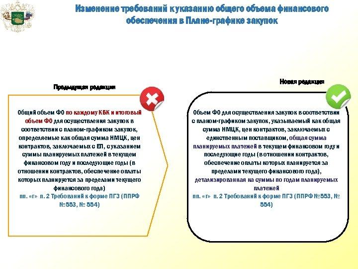 Изменение требований к указанию общего объема финансового обеспечения в Плане-графике закупок Предыдущая редакция Общий
