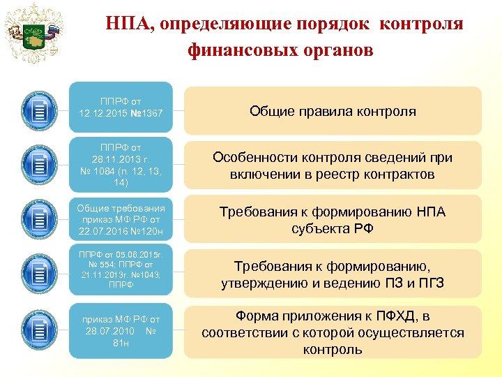 НПА, определяющие порядок контроля финансовых органов ППРФ от 12. 2015 № 1367 Общие правила