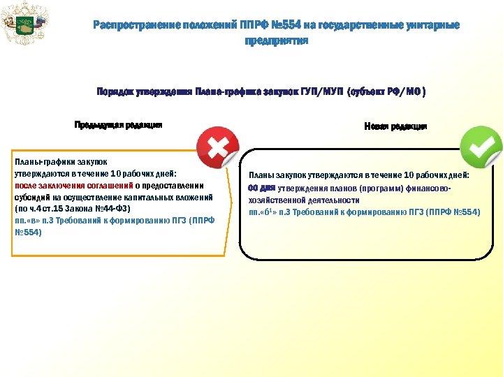 Распространение положений ППРФ № 554 на государственные унитарные предприятия Порядок утверждения Плана-графика закупок ГУП/МУП