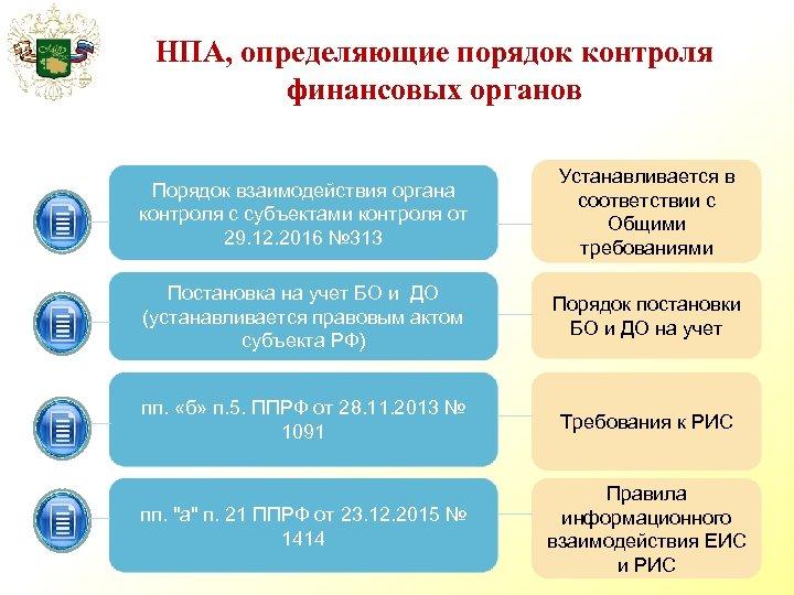 НПА, определяющие порядок контроля финансовых органов Порядок взаимодействия органа контроля с субъектами контроля от