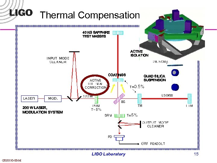 Thermal Compensation 40 KG SAPPHIRE TEST MASSES ACTIVE ISOLATION COATINGS QUAD SILICA SUSPENSION 200