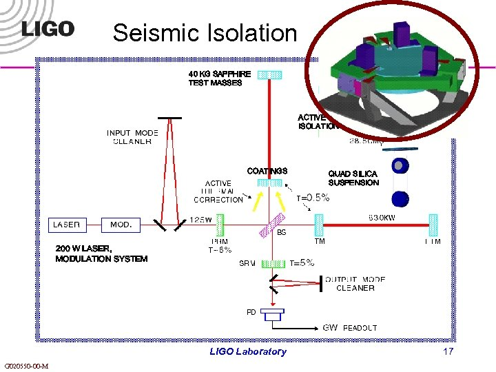 Seismic Isolation 40 KG SAPPHIRE TEST MASSES ACTIVE ISOLATION COATINGS QUAD SILICA SUSPENSION 200