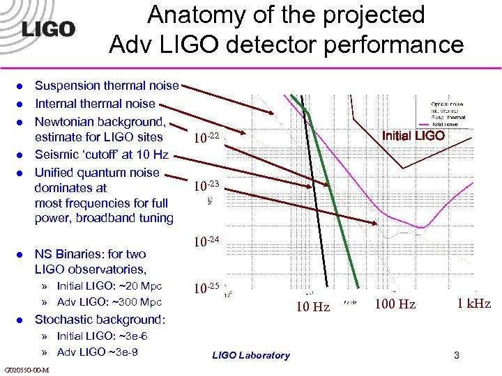 Anatomy of the projected Adv LIGO detector performance l l l Suspension thermal noise