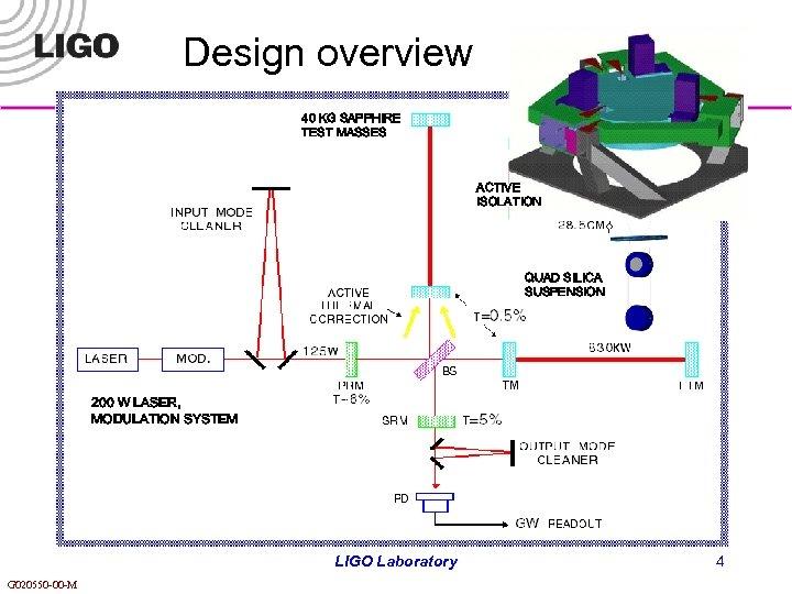 Design overview 40 KG SAPPHIRE TEST MASSES ACTIVE ISOLATION QUAD SILICA SUSPENSION 200 W