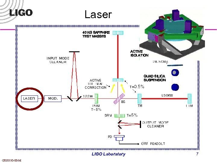 Laser 40 KG SAPPHIRE TEST MASSES ACTIVE ISOLATION QUAD SILICA SUSPENSION LIGO Laboratory G