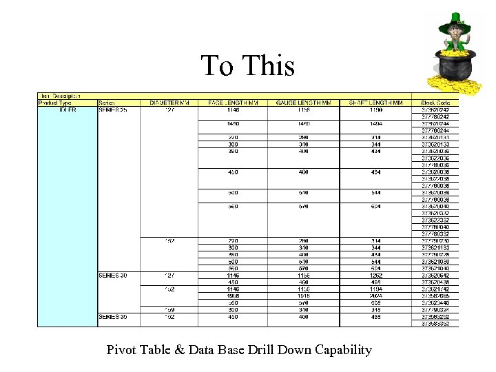 To This Pivot Table & Data Base Drill Down Capability