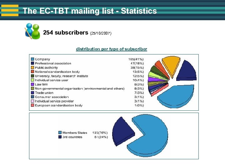 The EC-TBT mailing list - Statistics 254 subscribers (25/10/2007) distribution per type of subscriber