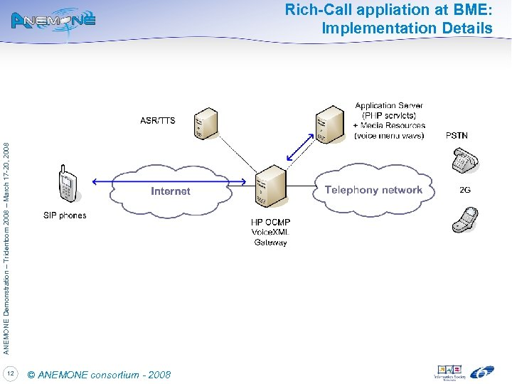ANEMONE Demonstration – Tridentcom 2008 – March 17 -20, 2008 Rich-Call appliation at BME: