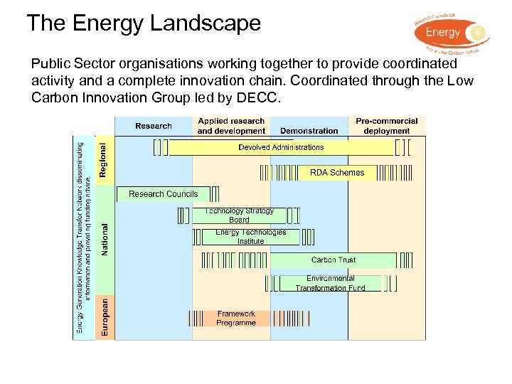 The Energy Landscape Public Sector organisations working together to provide coordinated activity and a