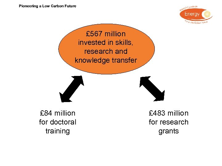 £ 567 million invested in skills, research and knowledge transfer £ 84 million for