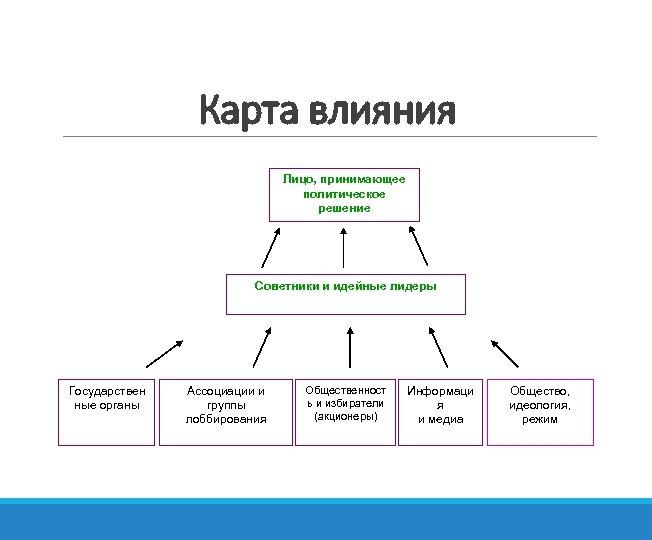 Карта влияния Лицо, принимающее политическое решение Советники и идейные лидеры Государствен ные органы Ассоциации