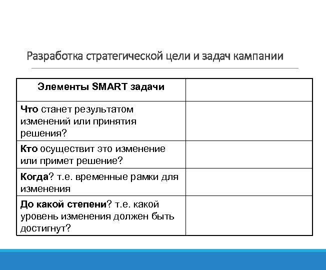 Разработка стратегической цели и задач кампании Элементы SMART задачи Что станет результатом изменений или
