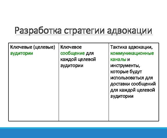 Разработка стратегии адвокации Ключевые (целевые) аудитории Ключевое сообщение для каждой целевой аудитории Тактика адвокации,