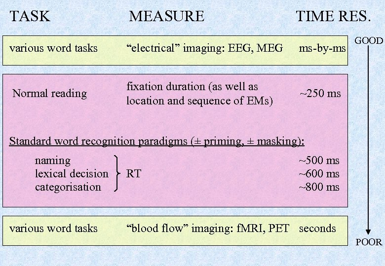 "TASK MEASURE TIME RES. various word tasks ""electrical"" imaging: EEG, MEG ms-by-ms Normal reading"