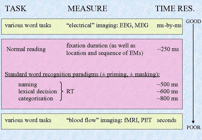 "TASK MEASURE TIME RES. various word tasks ""electrical"" imaging: EEG, MEG ms-by-ms Normal reading"