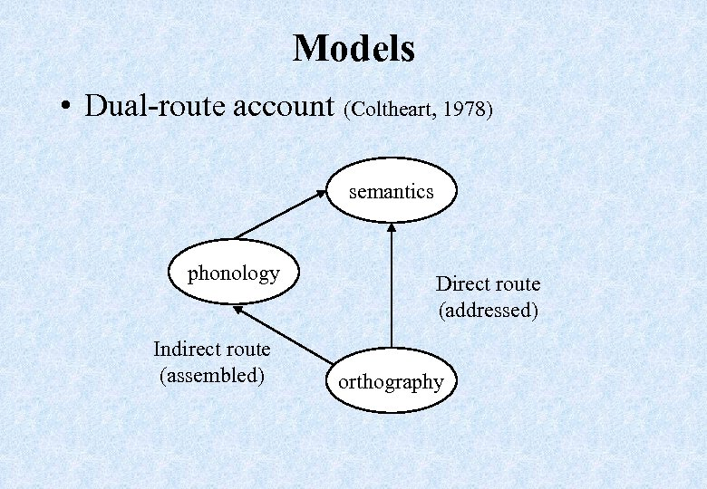 Models • Dual-route account (Coltheart, 1978) semantics phonology Indirect route (assembled) Direct route (addressed)