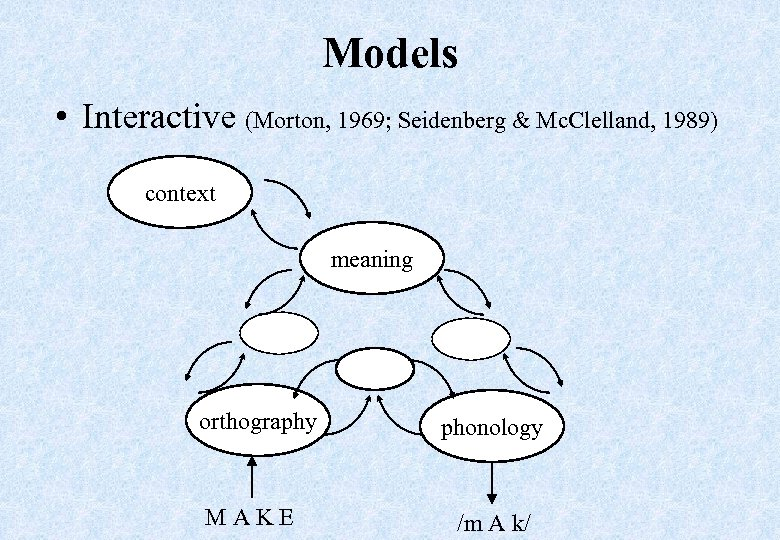 Models • Interactive (Morton, 1969; Seidenberg & Mc. Clelland, 1989) context meaning orthography MAKE