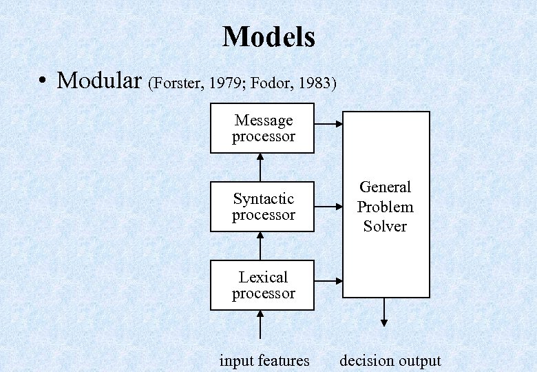 Models • Modular (Forster, 1979; Fodor, 1983) Message processor Syntactic processor General Problem Solver