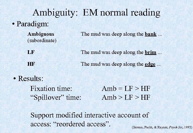 Ambiguity: EM normal reading • Paradigm: Ambiguous (subordinate) The mud was deep along the