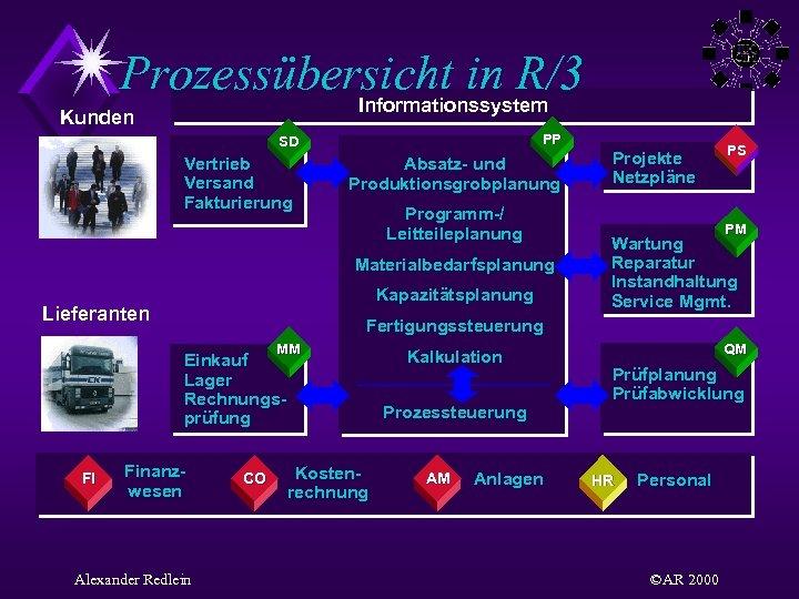 Prozessübersicht in R/3 Informationssystem Kunden PP SD Vertrieb Versand Fakturierung Absatz- und Produktionsgrobplanung Programm-/