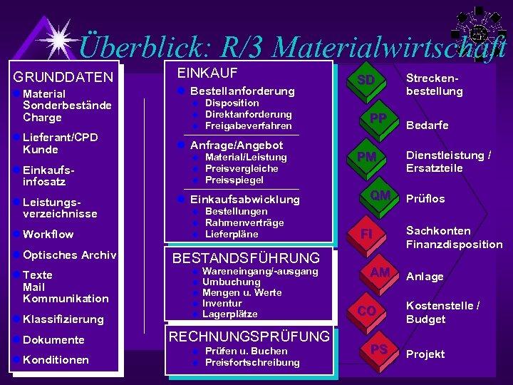 Überblick: R/3 Materialwirtschaft l Lieferant/CPD Kunde l Einkaufsinfosatz l Leistungsverzeichnisse l Workflow l Optisches