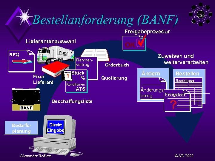 Bestellanforderung (BANF) Freigabeprozedur Lieferantenauswahl OK RFQ Rahmenvertrag Fixer Lieferant 1 Stück % Konditionen ATS