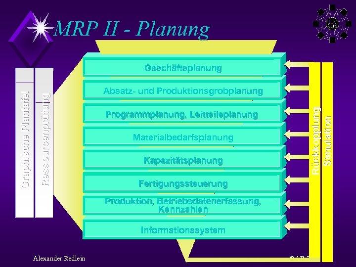 MRP II - Planung Absatz- und Produktionsgrobplanung Programmplanung, Leitteileplanung Materialbedarfsplanung Kapazitätsplanung Rückkopplung Simulation Ressourcenprüfung