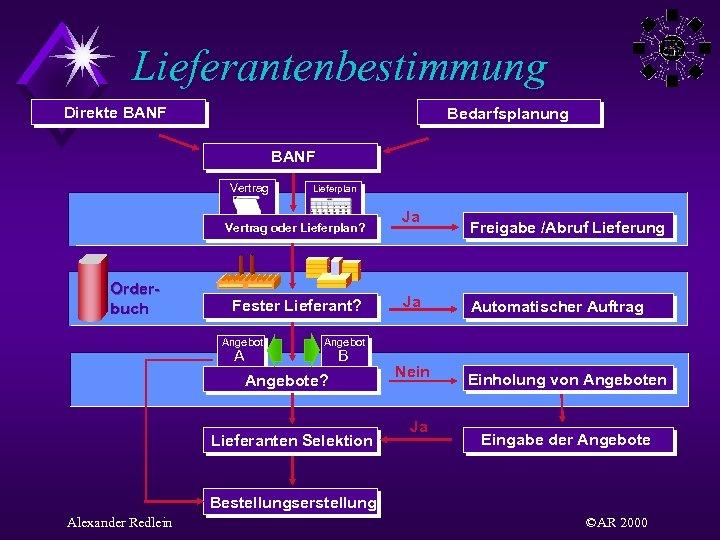 Lieferantenbestimmung Direkte BANF Bedarfsplanung BANF Vertrag Lieferplan Vertrag oder Lieferplan? Orderbuch Fester Lieferant? Angebot