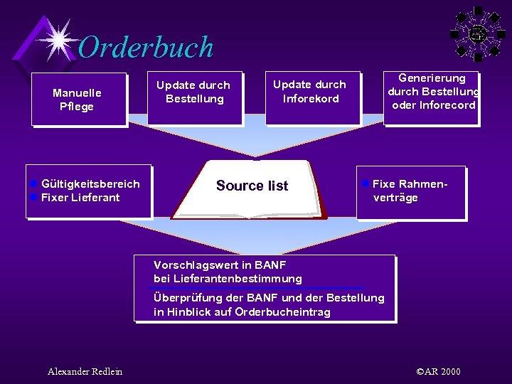 Orderbuch Manuelle Pflege l Gültigkeitsbereich l Fixer Lieferant Update durch Bestellung Generierung durch Bestellung