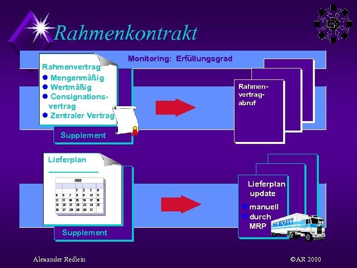 Rahmenkontrakt Rahmenvertrag l Mengenmäßig l Wertmäßig l Consignationsvertrag l Zentraler Vertrag Monitoring: Erfüllungsgrad Rahmenvertragabruf