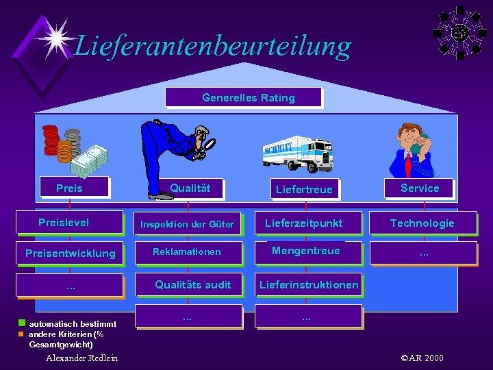 Lieferantenbeurteilung Generelles Rating Preislevel Preisentwicklung. . . n automatisch bestimmt Qualität Liefertreue Service Inspektion