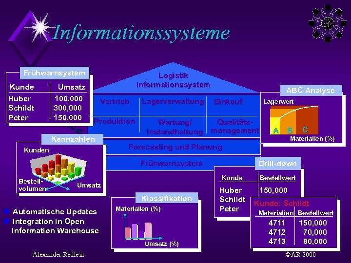 Informationssysteme Frühwarnsystem Kunde Huber Schildt Peter Umsatz 100, 000 300, 000 150, 000 Logistik